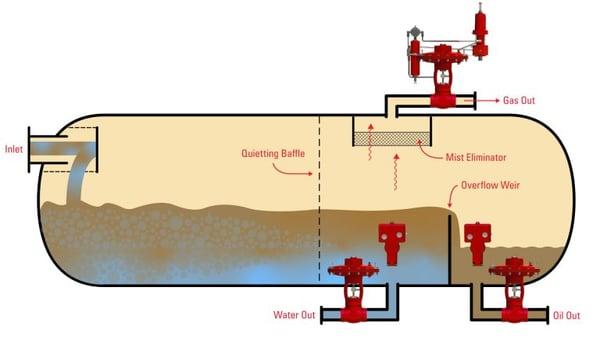 3-Phase-Overflow-Weir